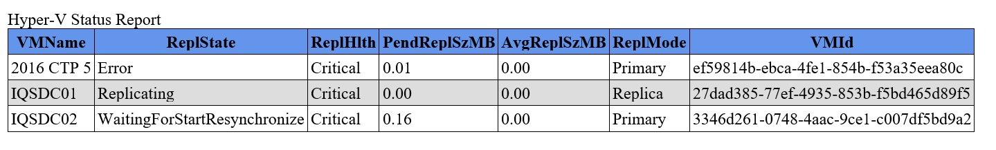HV Replication Monitor HTML status report sample